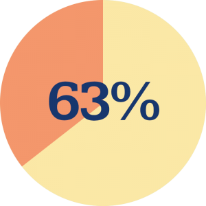 63% of study respondents indicated that their essential career skills were not being developed
